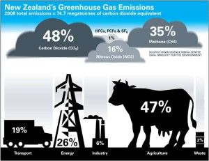 Greenhouse-gas-emissions-600
